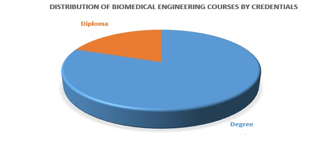 Biomedical Engineering - Scope, Courses, Subjects, Careers & Eligibility