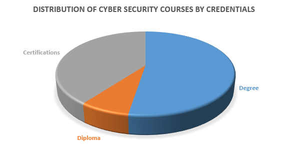 Cyber Security - Courses, Fees, Colleges   Shiksha