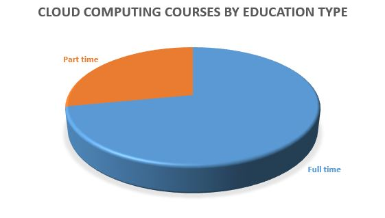 What is Cloud Computing - Definition, Courses, Types