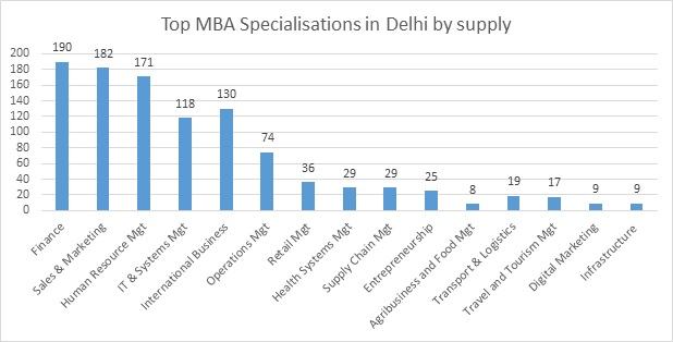 MBA Colleges in Delhi/NCR - Ranking, Fees, Courses