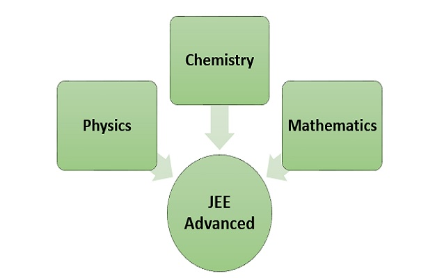 JEE Advanced Syllabus 2019 for Physics, Chemistry and Mathematics