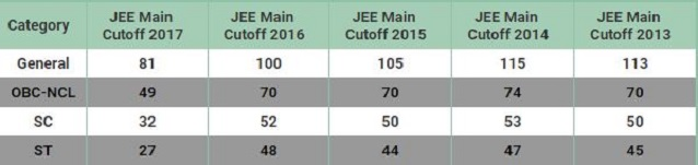 JEE Mains Cut off 2019 for JEE Advanced Released by NTA