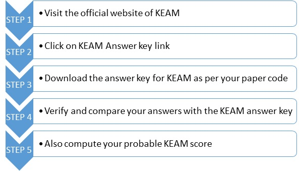KEAM 2019 Answer Key (Official) - Released by CEE Kerala