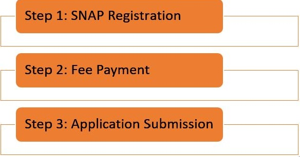 SNAP Registration 2019, Application Form - Check How to Apply Online
