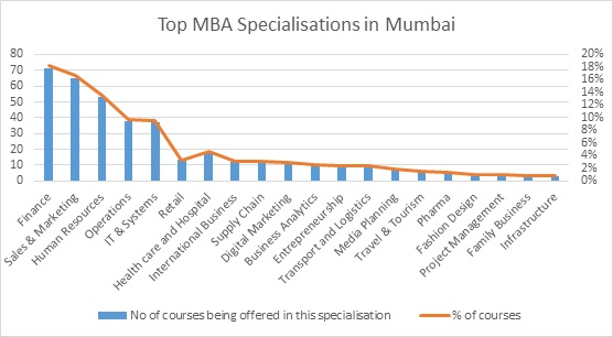 MBA Colleges in Mumbai (All) - Ranking, Fees, Courses