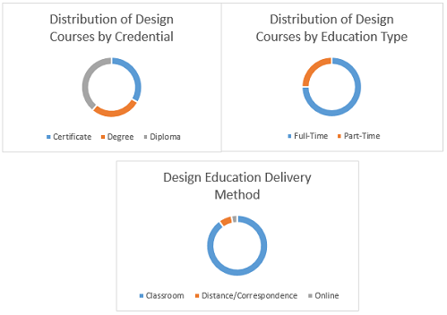 Design Designing Courses Branches Scope Subjects Careers Exams