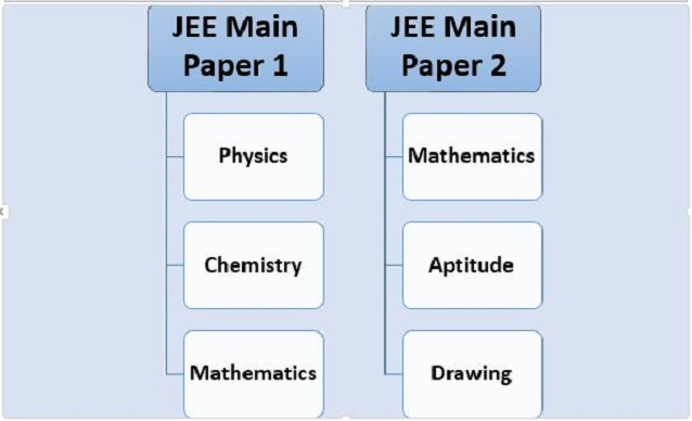 JEE Main Syllabus 2020 with Weightage: Download Free PDF Here