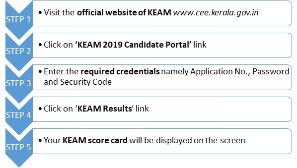 KEAM Result 2019, Rank List (Released) – Check Your Rank Here